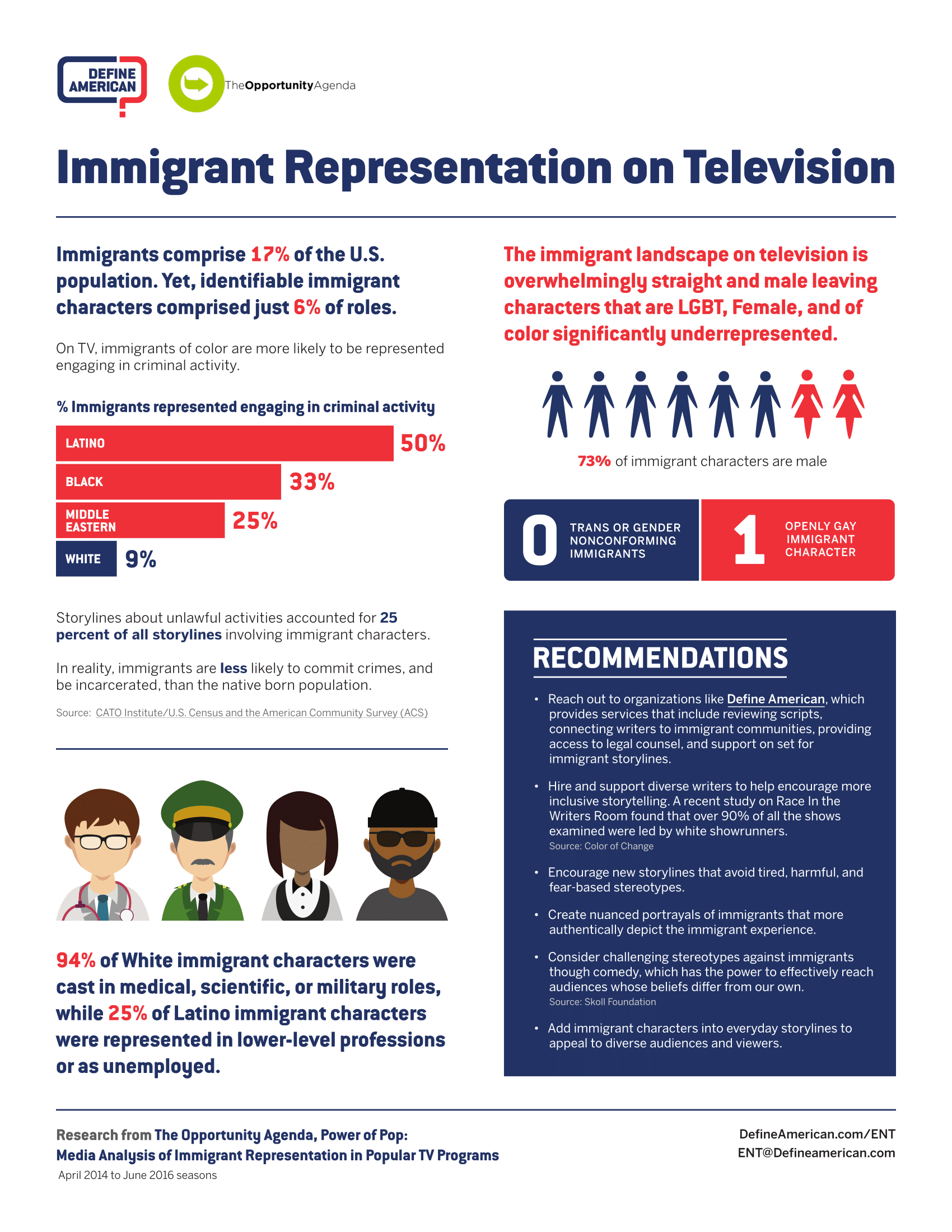 A fact sheet based on the Power of Pop report about the lack of representation and negative portrayals of immigrants of color on television  in collaboration with The Opportunity Agenda and Define America