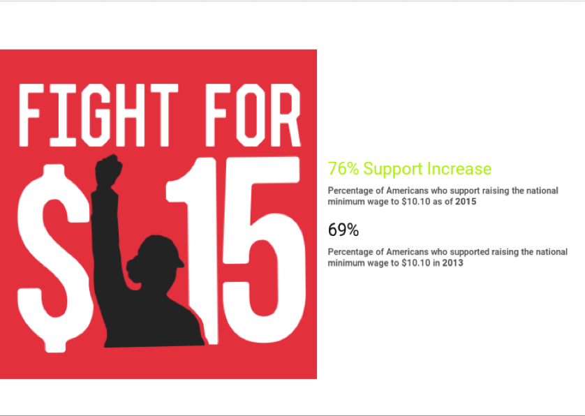 Image of the Fight for 15 logo and the percentage of its supporters