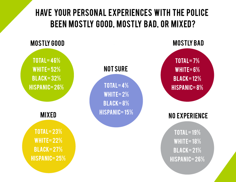 Colorful circles showing personal experiences with the police with demographic breakdown by percentage in each circle.